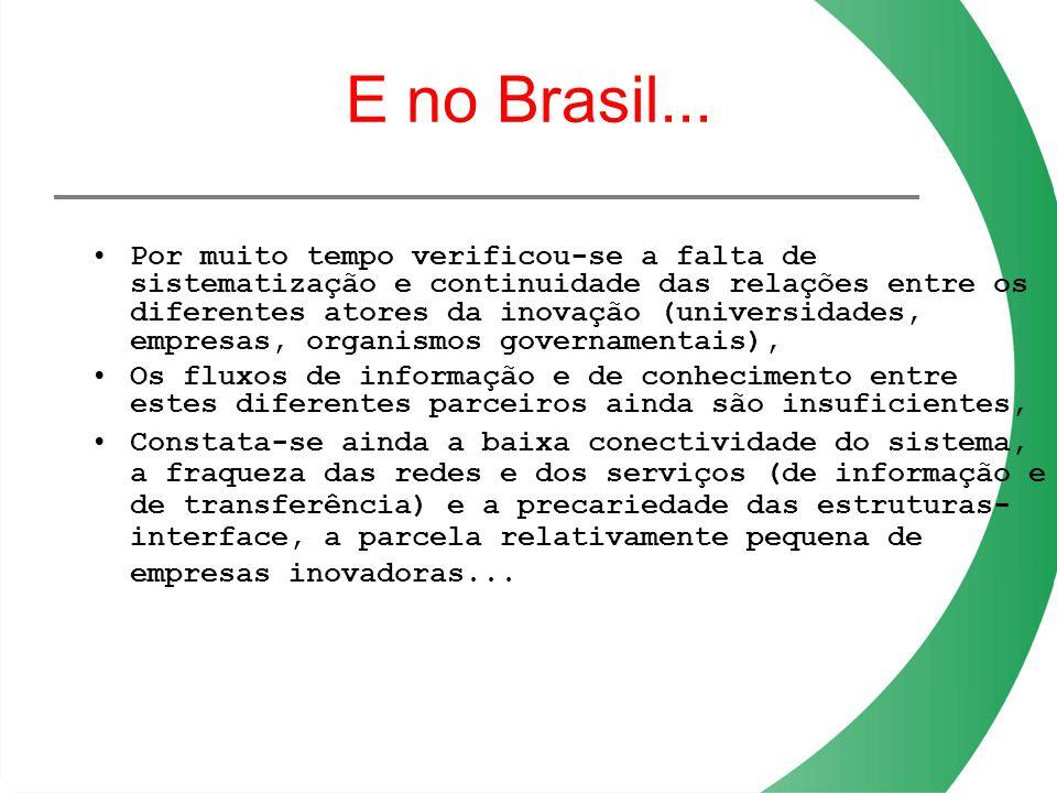 E no Brasil... Por muito tempo verificou-se a falta de sistematização e continuidade das relações entre os diferentes atores da inovação (universidade