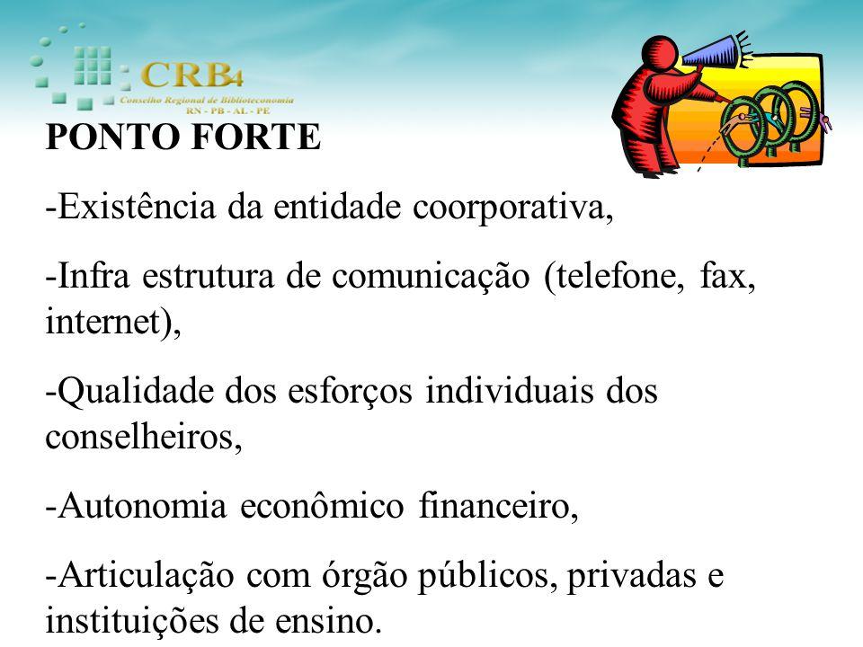 PONTO FORTE -Existência da entidade coorporativa, -Infra estrutura de comunicação (telefone, fax, internet), -Qualidade dos esforços individuais dos conselheiros, -Autonomia econômico financeiro, -Articulação com órgão públicos, privadas e instituições de ensino.