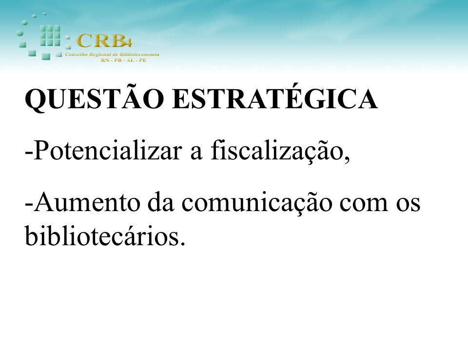QUESTÃO ESTRATÉGICA -Potencializar a fiscalização, -Aumento da comunicação com os bibliotecários.