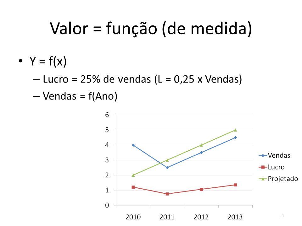 Valor = função (de medida) 4 Y = f(x) – Lucro = 25% de vendas (L = 0,25 x Vendas) – Vendas = f(Ano)