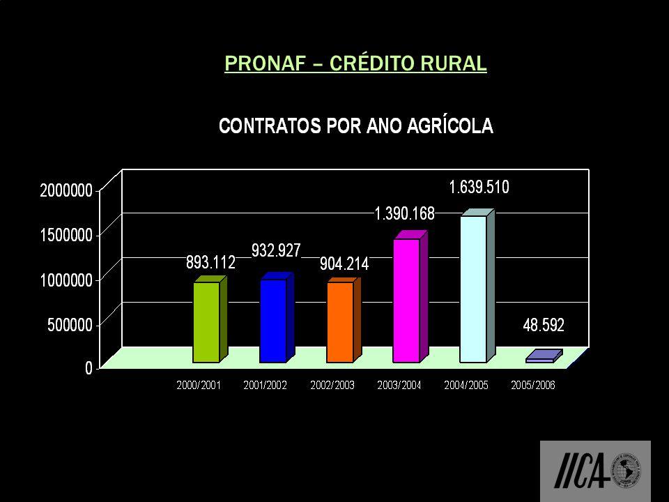 CRÉDITO RURAL – PRONAF O Pronaf oferece recursos para atividades de custeio, investimento,integralização de cotas-partes de cooperativas de produção e para comercialização.