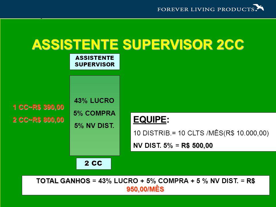 PESSOAL: 10 CLTS / MÊS = R$ 100,00/CLIENTE VENDA: R$ 1000,00/MÊS 43% LUCRO = R$ 430,00 5% COMPRA = R$ 50,00 (R$ 1000,00) TOTAL = R$480,00 ASSISTENTE SUPERVISOR 2CC 1 CC~R$ 390,00 2 CC~R$ 800,00 EQUIPE: 10 DISTRIB.= 10 CLTS /MÊS(R$ 10.000,00) R$ 500,00 NV DIST.