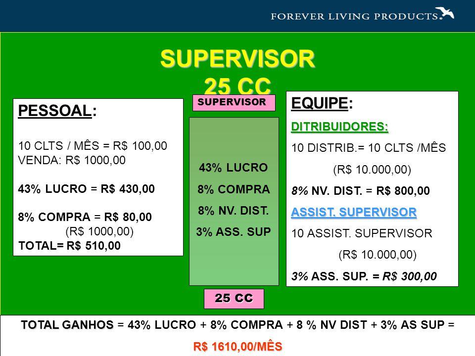 SUPERVISOR 25 CC EQUIPE:DITRIBUIDORES: 10 DISTRIB.= 10 CLTS /MÊS (R$ 10.000,00) 8% NV.