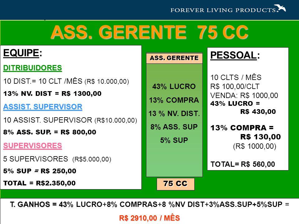 ASS. GERENTE 75 CC PESSOAL: 10 CLTS / MÊS R$ 100,00/CLT VENDA: R$ 1000,00 43% LUCRO = R$ 430,00 13% COMPRA = R$ 130,00 (R$ 1000,00) TOTAL= R$ 560,00 E
