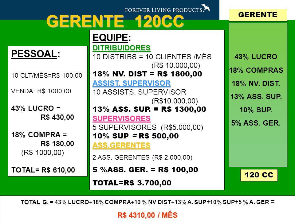 GERENTE 120CC EQUIPE:DITRIBUIDORES 10 DISTRIBS.= 10 CLIENTES /MÊS (R$ 10.000,00) 18% NV.