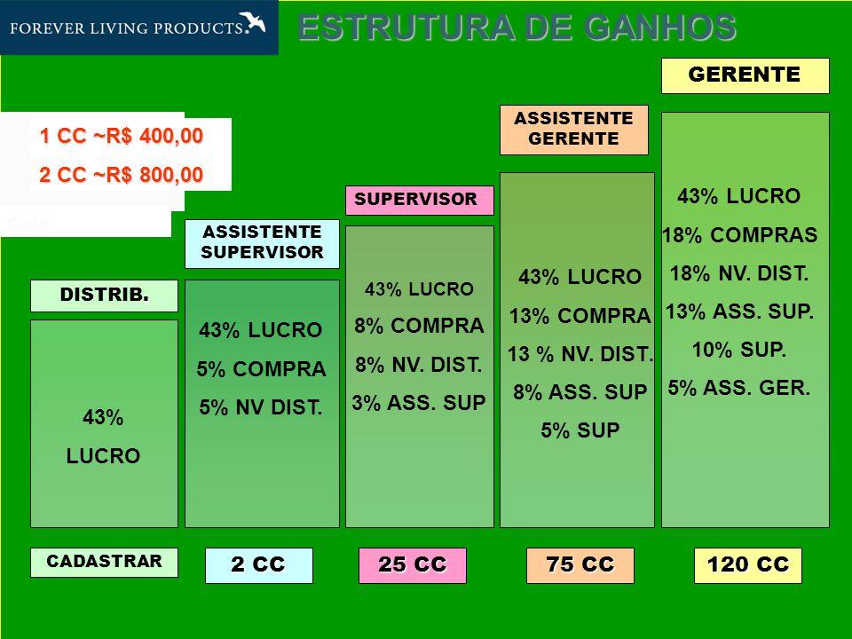ESTRUTURA DE GANHOS.DISTRIB.