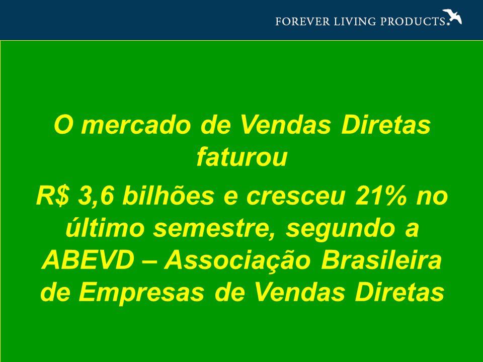 O mercado de Vendas Diretas faturou R$ 3,6 bilhões e cresceu 21% no último semestre, segundo a ABEVD – Associação Brasileira de Empresas de Vendas Diretas