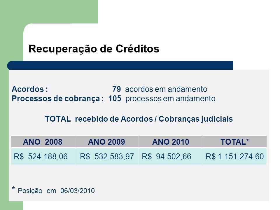 Recuperação de Créditos Acordos : 79 acordos em andamento Processos de cobrança : 105 processos em andamento TOTAL recebido de Acordos / Cobranças judiciais * Posição em 06/03/2010 ANO 2008ANO 2009ANO 2010TOTAL* R$ 524.188,06 R$ 532.583,97R$ 94.502,66R$ 1.151.274,60