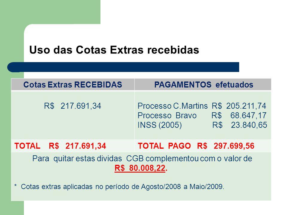 Cotas Extras RECEBIDAS PAGAMENTOS efetuados R$ 217.691,34Processo C.Martins R$ 205.211,74 Processo Bravo R$ 68.647,17 INSS (2005) R$ 23.840,65 TOTAL R$ 217.691,34TOTAL PAGO R$ 297.699,56 Para quitar estas dividas CGB complementou com o valor de R$ 80.008,22.