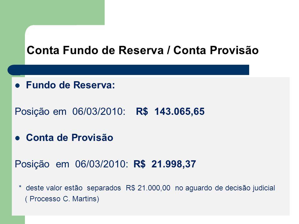 Conta Fundo de Reserva / Conta Provisão Fundo de Reserva: Posição em 06/03/2010: R$ 143.065,65 Conta de Provisão Posição em 06/03/2010: R$ 21.998,37 * deste valor estão separados R$ 21.000,00 no aguardo de decisão judicial ( Processo C.