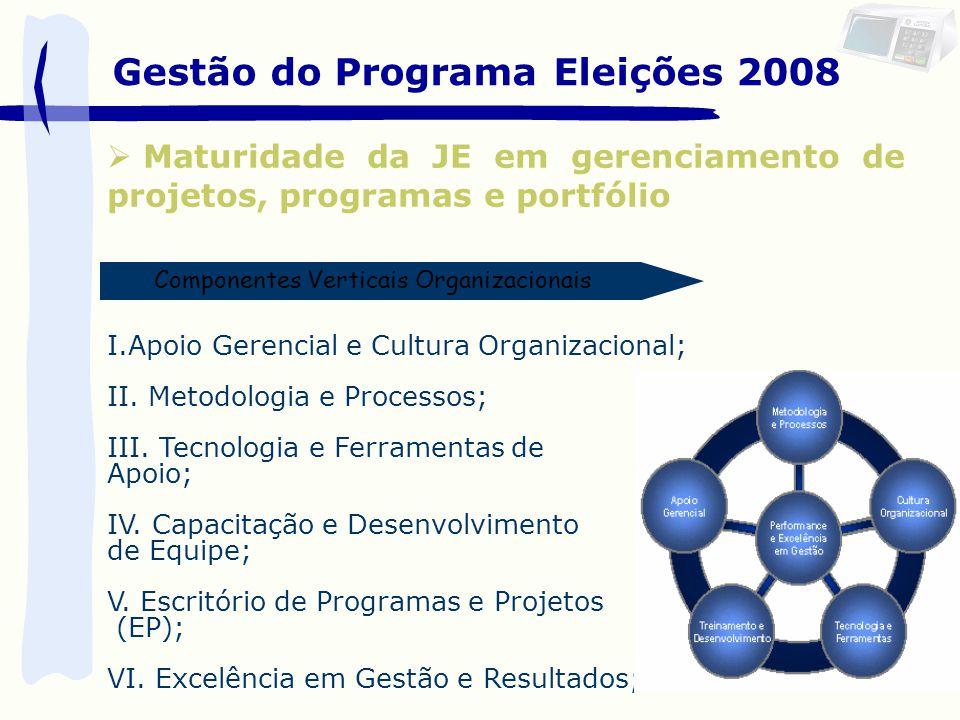 Gestão do Programa Eleições 2008 Maturidade da JE em gerenciamento de projetos, programas e portfólio I.Apoio Gerencial e Cultura Organizacional; II.
