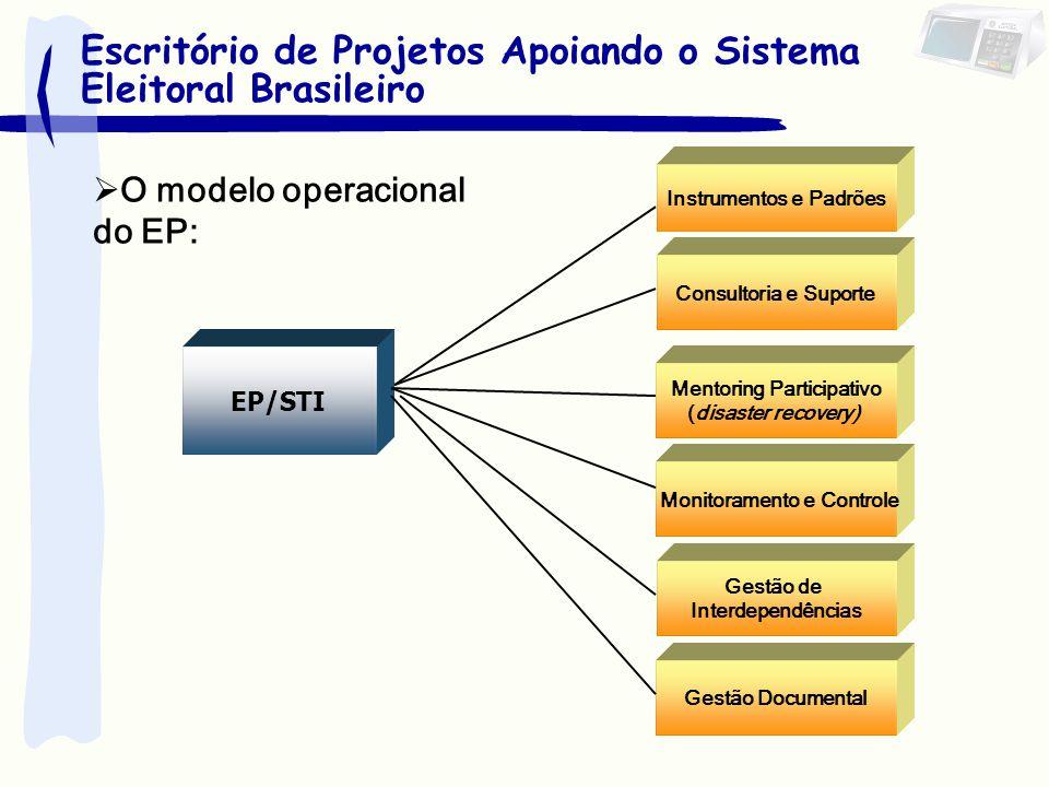 EP/STI Instrumentos e Padrões Consultoria e Suporte Mentoring Participativo (disaster recovery) Monitoramento e Controle Gestão de Interdependências G