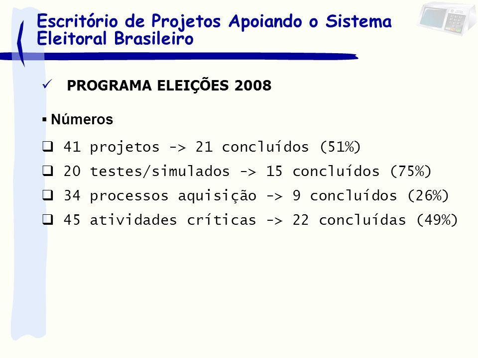 Números 41 projetos -> 21 concluídos (51%) 20 testes/simulados -> 15 concluídos (75%) 34 processos aquisição -> 9 concluídos (26%) 45 atividades críti