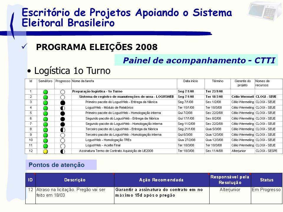PROGRAMA ELEI Ç ÕES 2008 Painel de acompanhamento - CTTI Logística 1o Turno Pontos de atenção Escritório de Projetos Apoiando o Sistema Eleitoral Bras