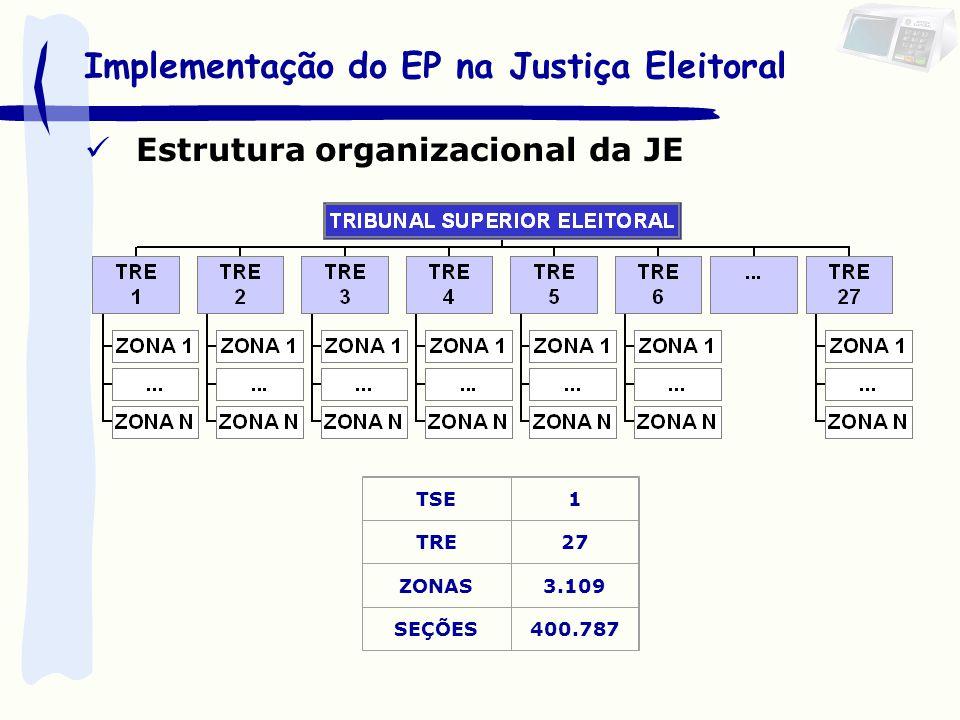 Implementação do EP na Justiça Eleitoral Estrutura organizacional da JE TSE1 TRE27 ZONAS3.109 SEÇÕES400.787