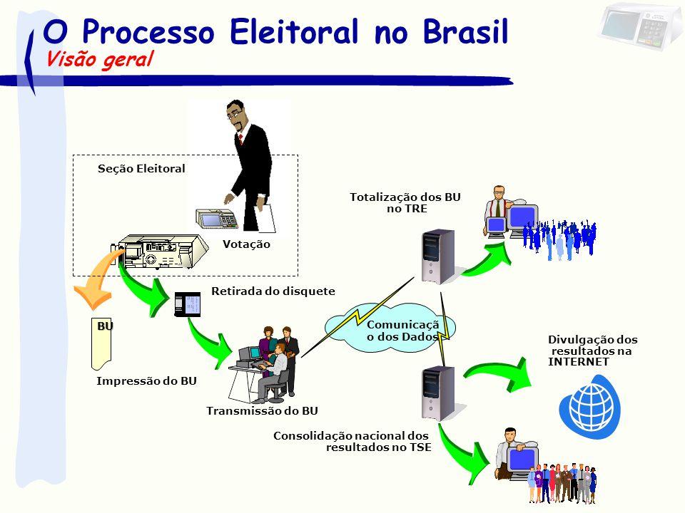 O Processo Eleitoral no Brasil Retirada do disquete Transmissão do BU Totalização dos BU no TRE Divulgação dos resultados na INTERNET Consolidação nac