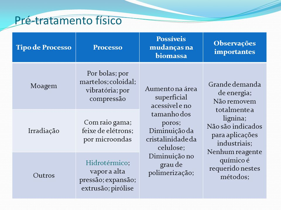 Pré-tratamento físico Tipo de ProcessoProcesso Possíveis mudanças na biomassa Observações importantes Moagem Por bolas; por martelos; coloidal; vibrat