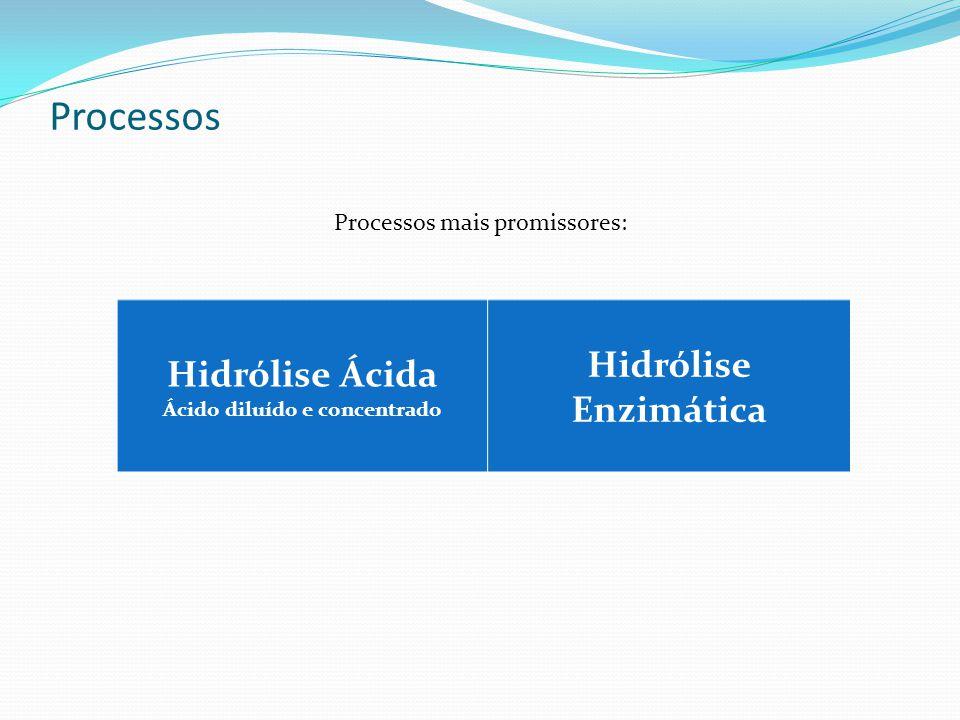 Processos Processos mais promissores: Hidrólise Ácida Ácido diluído e concentrado Hidrólise Enzimática