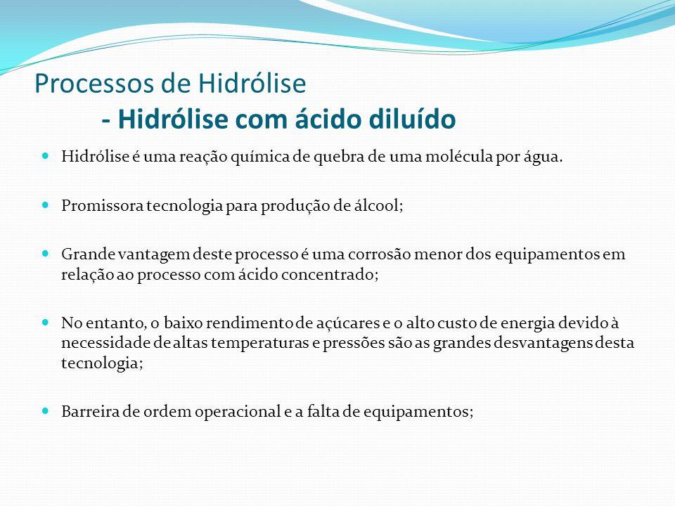 Processos de Hidrólise - Hidrólise com ácido diluído Hidrólise é uma reação química de quebra de uma molécula por água. Promissora tecnologia para pro