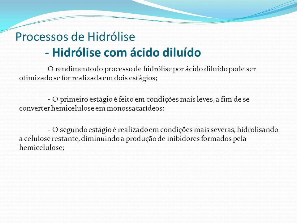 Processos de Hidrólise - Hidrólise com ácido diluído O rendimento do processo de hidrólise por ácido diluído pode ser otimizado se for realizada em do