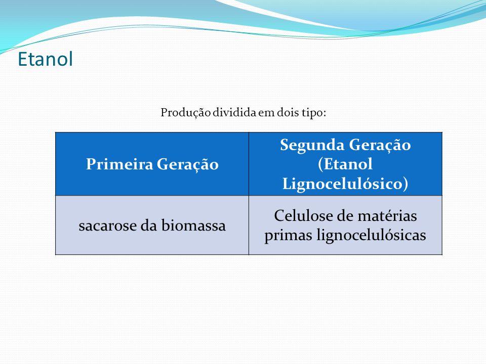 Etanol Produção dividida em dois tipo: Primeira Geração Segunda Geração (Etanol Lignocelulósico) sacarose da biomassa Celulose de matérias primas lign