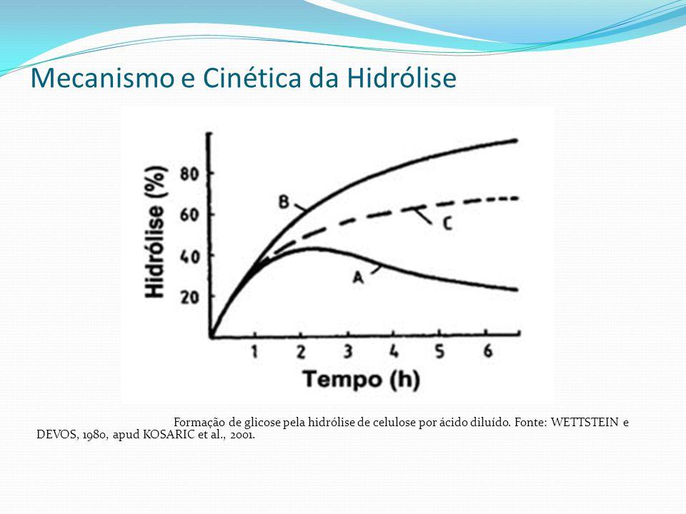 Mecanismo e Cinética da Hidrólise Formação de glicose pela hidrólise de celulose por ácido diluído. Fonte: WETTSTEIN e DEVOS, 1980, apud KOSARIC et al