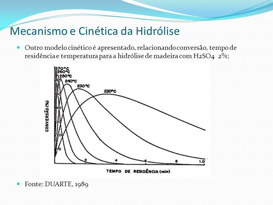 Mecanismo e Cinética da Hidrólise Outro modelo cinético é apresentado, relacionando conversão, tempo de residência e temperatura para a hidrólise de m