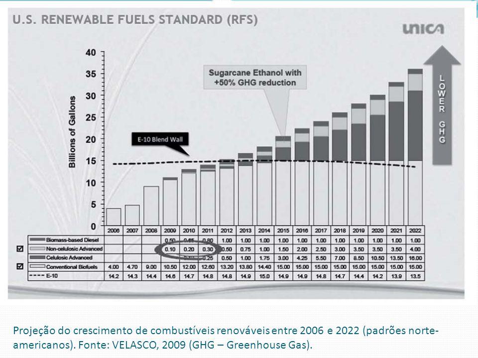 Projeção do crescimento de combustíveis renováveis entre 2006 e 2022 (padrões norte- americanos). Fonte: VELASCO, 2009 (GHG – Greenhouse Gas).