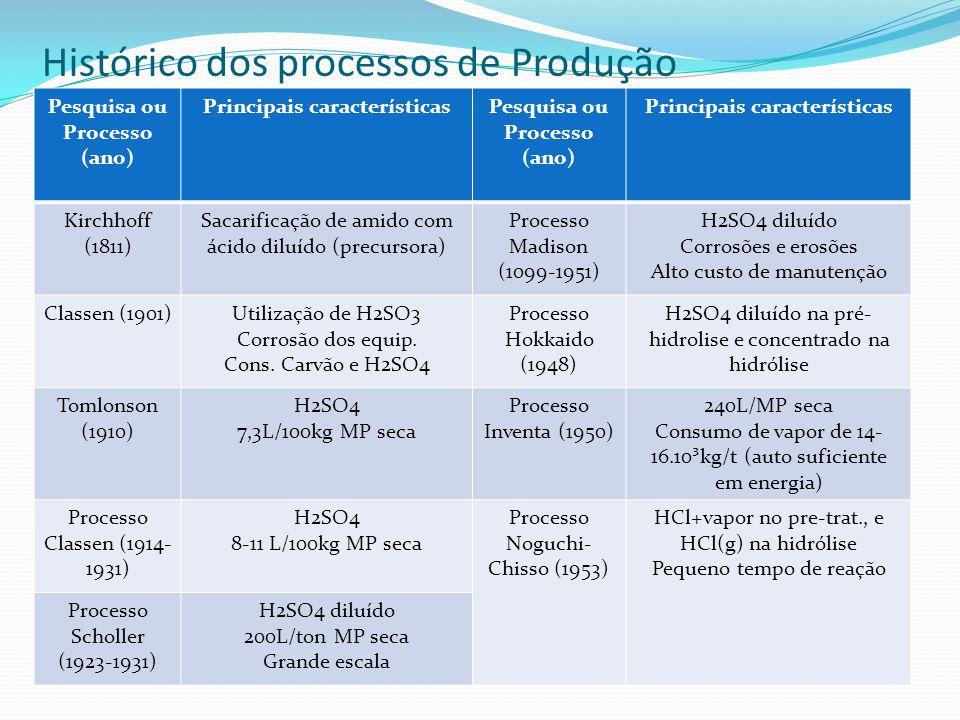 Processos Enzimáticos ProcessosPrincipais Características Gulf Oil Chemicals (Tecnologia SSF – fermentação e sacarificação simultâneas -aplicada a resíduos lignocelulósicos) Diminuição no tempo da hidrólise e fermentação.