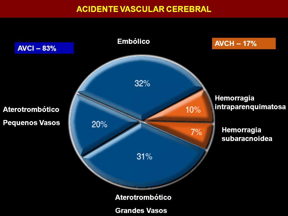 ACIDENTE VASCULAR CEREBRAL LOCALIZAÇÃO: Gânglios da base – 50% Tálamo - 15% Lobos – 15% Tronco cerebral - 10% Cerebelo -10%