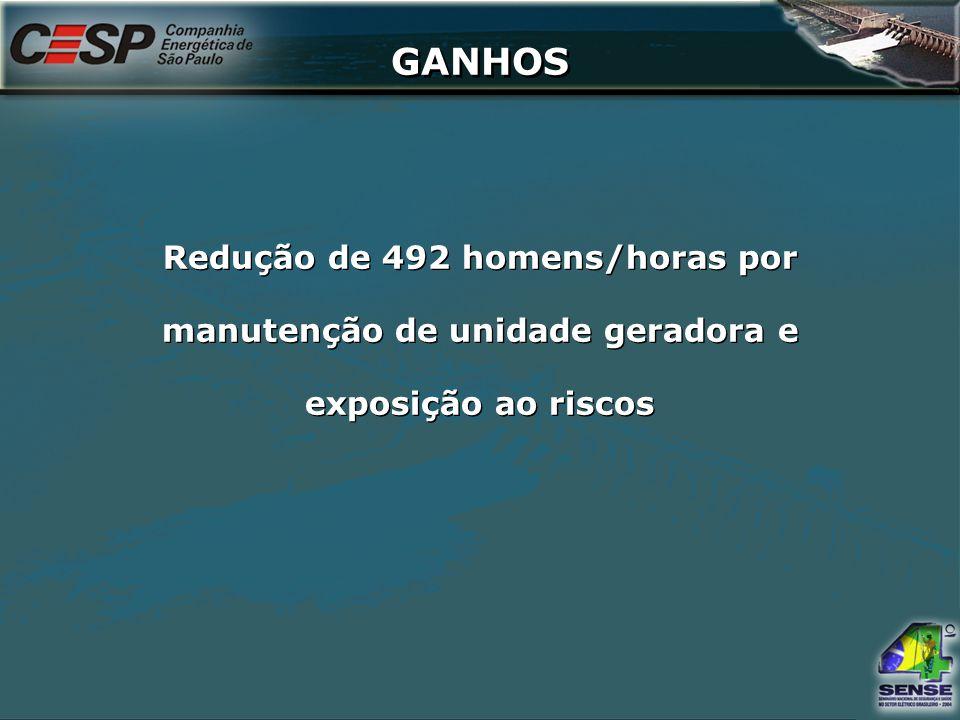 GANHOS Redução de 492 homens/horas por manutenção de unidade geradora e exposição ao riscos