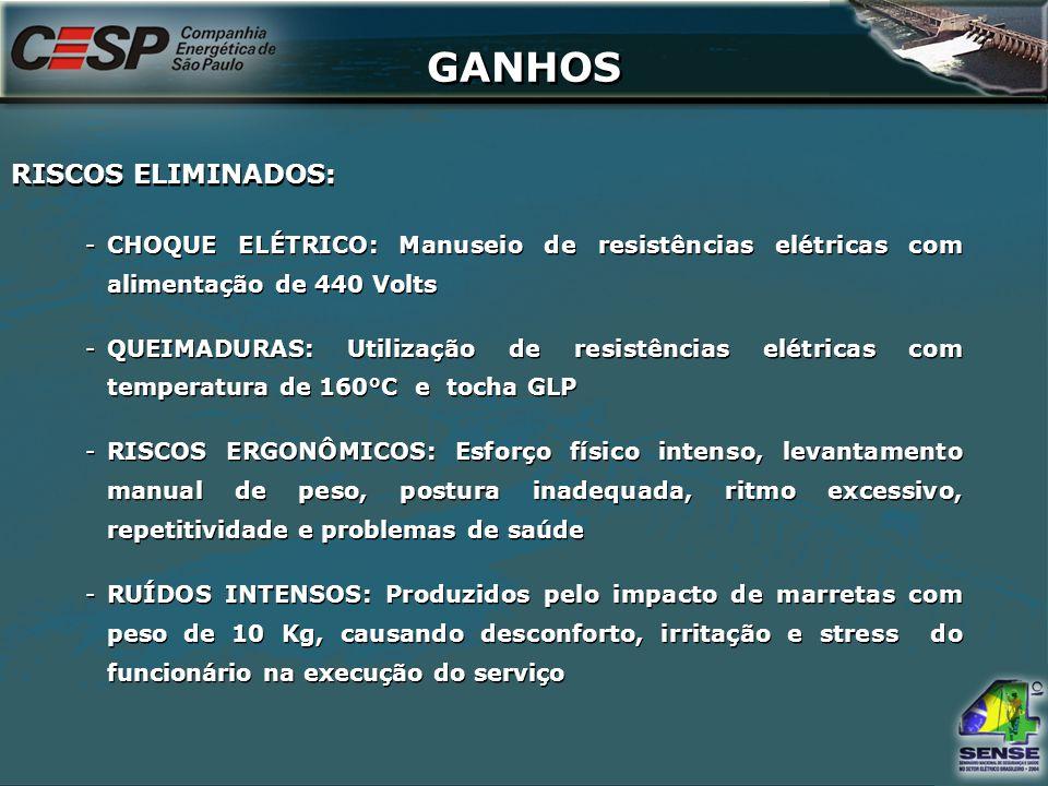 GANHOS -CHOQUE ELÉTRICO: Manuseio de resistências elétricas com alimentação de 440 Volts -QUEIMADURAS: Utilização de resistências elétricas com temper