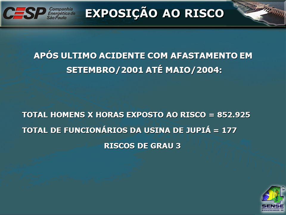 EXPOSIÇÃO AO RISCO APÓS ULTIMO ACIDENTE COM AFASTAMENTO EM SETEMBRO/2001 ATÉ MAIO/2004: APÓS ULTIMO ACIDENTE COM AFASTAMENTO EM SETEMBRO/2001 ATÉ MAIO