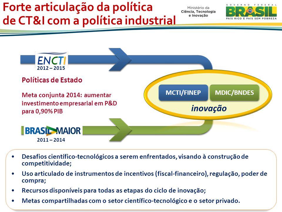 Políticas de Estado Meta conjunta 2014: aumentar investimento empresarial em P&D para 0,90% PIB MCTI/FINEP MDIC/BNDES inovação 2012 – 2015 2011 – 2014 Desafios científico-tecnológicos a serem enfrentados, visando à construção de competitividade; Uso articulado de instrumentos de incentivos (fiscal-financeiro), regulação, poder de compra; Recursos disponíveis para todas as etapas do ciclo de inovação; Metas compartilhadas com o setor científico-tecnológico e o setor privado.
