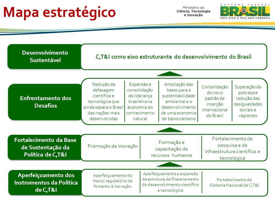 Mapa estratégico Desenvolvimento Sustentável C,T&I como eixo estruturante do desenvolvimento do Brasil Enfrentamento dos Desafios Fortalecimento da Base de Sustentação da Política de C,T&I Aperfeiçoamento dos Instrumentos da Política de C,T&I Aperfeiçoamento do marco regulatório de fomento à inovação Aperfeiçoamento e expansão da estrutura de financiamento do desenvolvimento científico e tecnológico Fortalecimento do Sistema Nacional de C,T&I Promoção da inovação Formação e capacitação de recursos humanos Fortalecimento da pesquisa e da infraestrutura científica e tecnológica Redução da defasagem científica e tecnológica que ainda separa o Brasil das nações mais desenvolvidas Expansão e consolidação da liderança brasileira na economia do conhecimento natural Ampliação das bases para a sustentabilidade ambiental e o desenvolvimento de uma economia de baixo carbono Consolidação do novo padrão de inserção internacional do Brasil Superação da pobreza e redução das desigualdades sociais e regionais