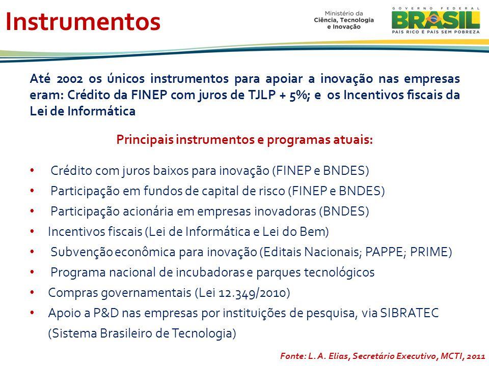Instrumentos Até 2002 os únicos instrumentos para apoiar a inovação nas empresas eram: Crédito da FINEP com juros de TJLP + 5%; e os Incentivos fiscais da Lei de Informática Principais instrumentos e programas atuais: Crédito com juros baixos para inovação (FINEP e BNDES) Participação em fundos de capital de risco (FINEP e BNDES) Participação acionária em empresas inovadoras (BNDES) Incentivos fiscais (Lei de Informática e Lei do Bem) Subvenção econômica para inovação (Editais Nacionais; PAPPE; PRIME) Programa nacional de incubadoras e parques tecnológicos Compras governamentais (Lei 12.349/2010) Apoio a P&D nas empresas por instituições de pesquisa, via SIBRATEC (Sistema Brasileiro de Tecnologia) Fonte: L.