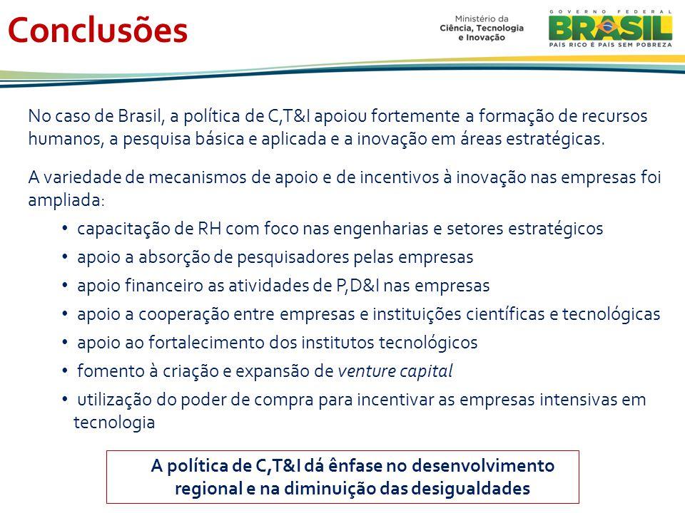 Conclusões No caso de Brasil, a política de C,T&I apoiou fortemente a formação de recursos humanos, a pesquisa básica e aplicada e a inovação em áreas estratégicas.