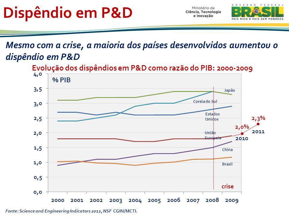 Dispêndio em P&D Evolução dos dispêndios em P&D como razão do PIB: 2000-2009 Fonte: Science and Engineering Indicators 2012, NSF CGIN/MCTI.