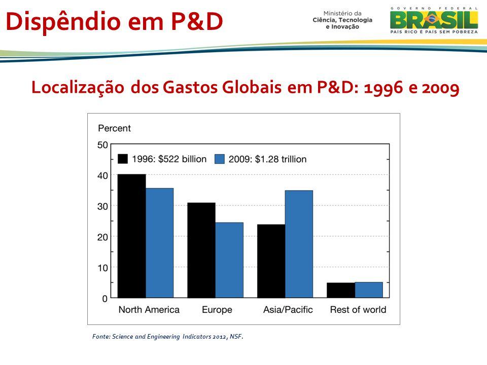 Dispêndio em P&D Localização dos Gastos Globais em P&D: 1996 e 2009 Fonte: Science and Engineering Indicators 2012, NSF.