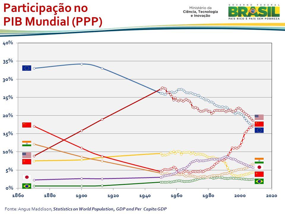 Fonte: Angus Maddison, Statistics on World Population, GDP and Per Capita GDP Participação no PIB Mundial (PPP)
