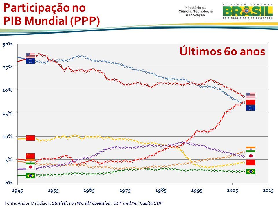 Fonte: Angus Maddison, Statistics on World Population, GDP and Per Capita GDP Participação no PIB Mundial (PPP) Últimos 60 anos