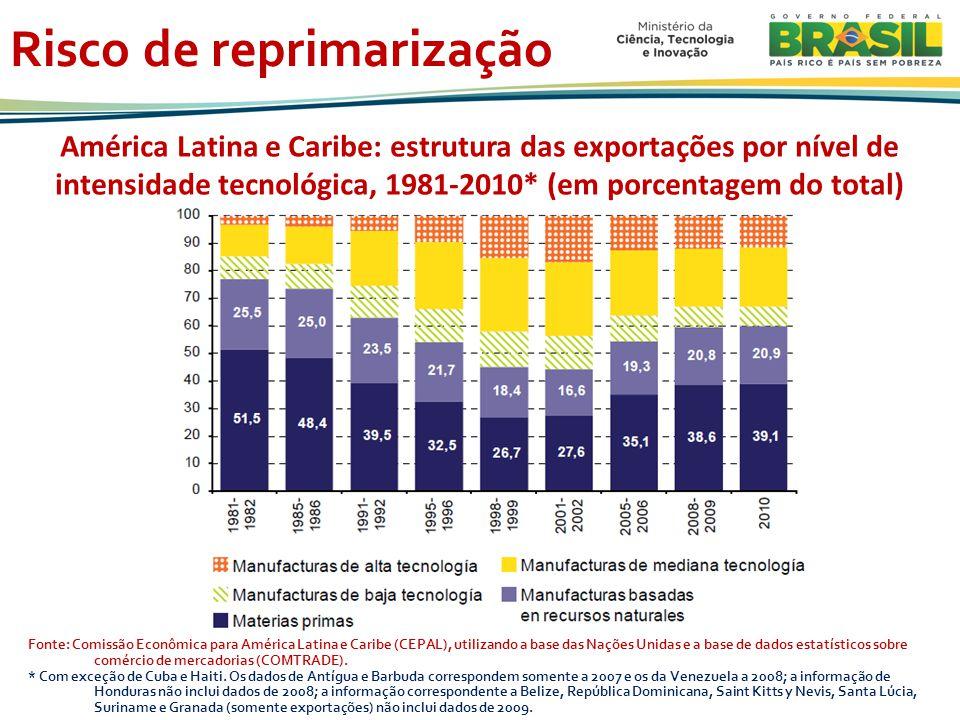 Risco de reprimarização Fonte: Comissão Econômica para América Latina e Caribe (CEPAL), utilizando a base das Nações Unidas e a base de dados estatísticos sobre comércio de mercadorias (COMTRADE).