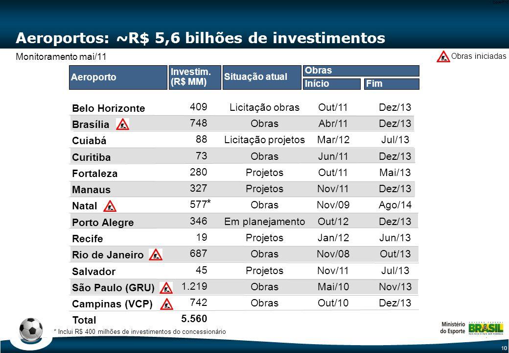 10 Code-P10 Aeroportos: ~R$ 5,6 bilhões de investimentos Belo Horizonte Brasília Cuiabá Curitiba Fortaleza Manaus Natal Porto Alegre Recife Rio de Janeiro Salvador São Paulo (GRU) Campinas (VCP) Total * Inclui R$ 400 milhões de investimentos do concessionário 409 748 88 73 280 327 577 346 19 687 45 1.219 742 5.560 Out/11 Abr/11 Mar/12 Jun/11 Out/11 Nov/11 Nov/09 Out/12 Jan/12 Nov/08 Nov/11 Mai/10 Out/10 Dez/13 Jul/13 Dez/13 Mai/13 Dez/13 Ago/14 Dez/13 Jun/13 Out/13 Jul/13 Nov/13 Dez/13 InícioFim Obras Aeroporto Investim.