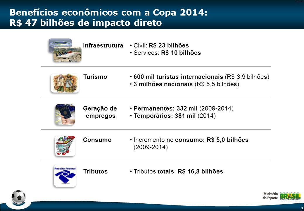 3 Code-P3 Benefícios econômicos com a Copa 2014: R$ 47 bilhões de impacto direto Turismo600 mil turistas internacionais (R$ 3,9 bilhões) 3 milhões nacionais (R$ 5,5 bilhões) Geração de empregos Permanentes: 332 mil (2009-2014) Temporários: 381 mil (2014) ConsumoIncremento no consumo: R$ 5,0 bilhões (2009-2014) TributosTributos totais: R$ 16,8 bilhões InfraestruturaCivil: R$ 23 bilhões Serviços: R$ 10 bilhões