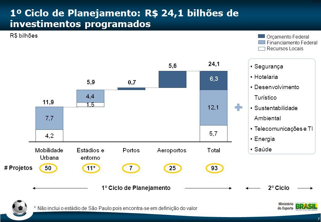 7 Code-P7 1º Ciclo de Planejamento: R$ 24,1 bilhões de investimentos programados Orçamento Federal Financiamento Federal Recursos Locais 24,1 # Projetos 11*5079325 R$ bilhões 11,9 5,9 6,3 5,6 Segurança Hotelaria Desenvolvimento Turístico Sustentabilidade Ambiental Telecomunicações e TI Energia Saúde 1º Ciclo de Planejamento2º Ciclo * Não inclui o estádio de São Paulo pois encontra-se em definição do valor