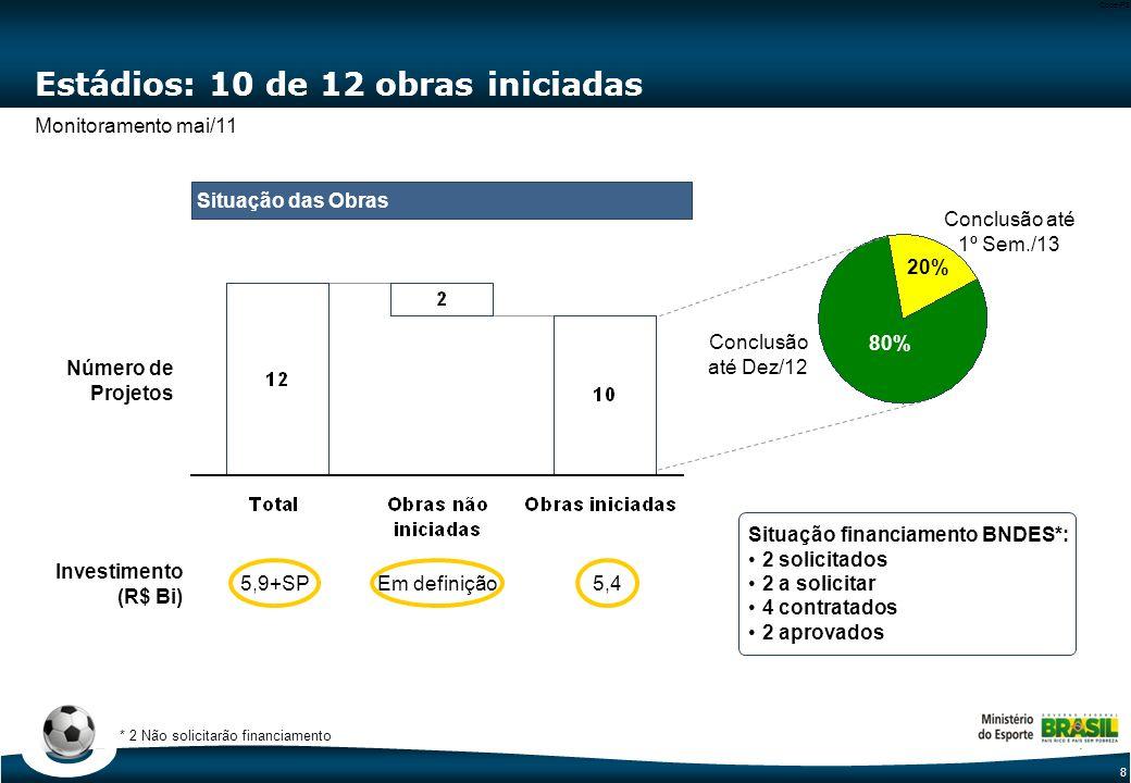 8 Code-P8 Estádios: 10 de 12 obras iniciadas 5,9+SPEm definição5,4 Investimento (R$ Bi) Situação das Obras 20% 80% Conclusão até Dez/12 Conclusão até 1º Sem./13 Número de Projetos Situação financiamento BNDES*: 2 solicitados 2 a solicitar 4 contratados 2 aprovados * 2 Não solicitarão financiamento Monitoramento mai/11