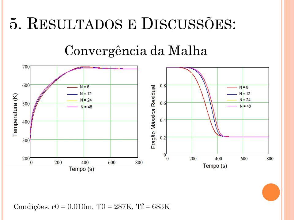 5. R ESULTADOS E D ISCUSSÕES : Convergência da Malha Condições: r0 = 0.010m, T0 = 287K, Tf = 683K