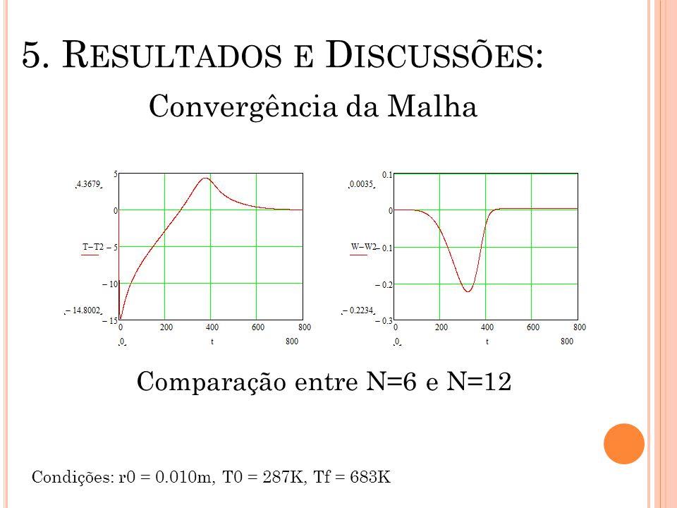 5. R ESULTADOS E D ISCUSSÕES : Convergência da Malha Condições: r0 = 0.010m, T0 = 287K, Tf = 683K Comparação entre N=6 e N=12