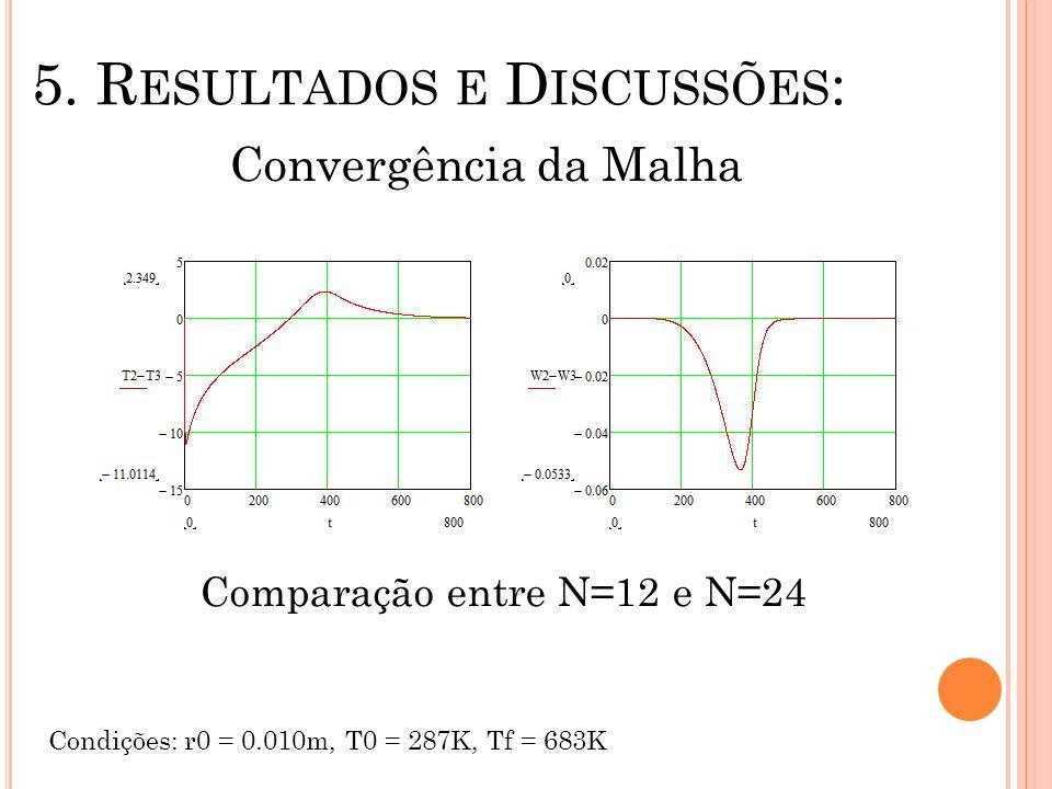 5. R ESULTADOS E D ISCUSSÕES : Convergência da Malha Condições: r0 = 0.010m, T0 = 287K, Tf = 683K Comparação entre N=12 e N=24