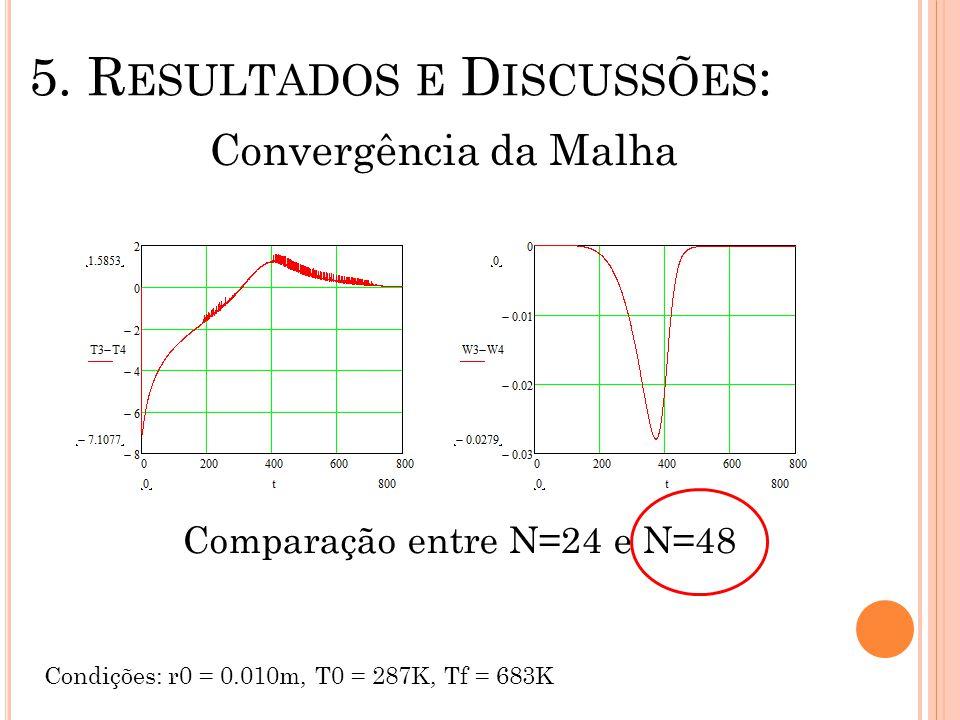 5. R ESULTADOS E D ISCUSSÕES : Convergência da Malha Condições: r0 = 0.010m, T0 = 287K, Tf = 683K Comparação entre N=24 e N=48